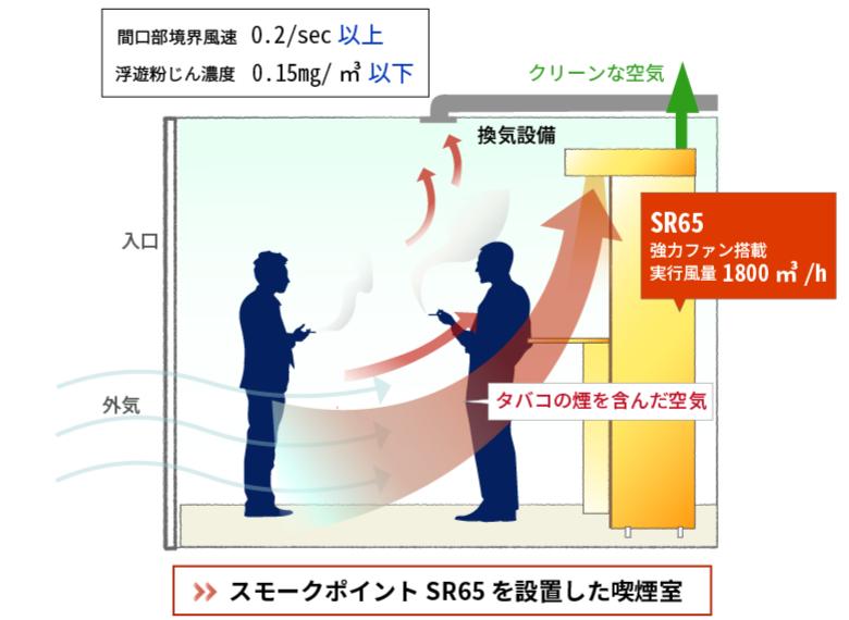 スモークポイントSR65を設置した喫煙室